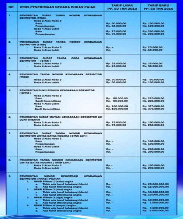 tarif-pajak-kendaraan-pwi