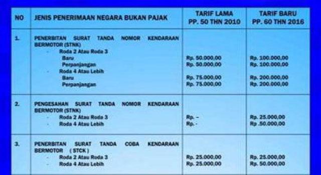 tarif-pajak-maduraku