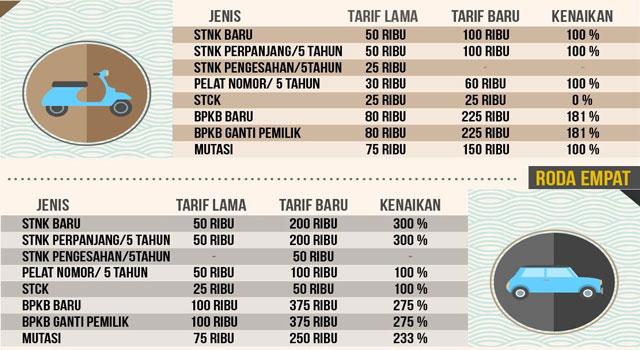 tarif-pajak-maduraku2